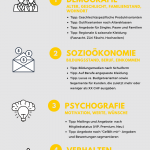 SOM Email Marketing 2020 Segmentierung