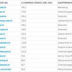 SOM_Top15_Onlineshops