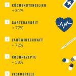 Som Online Marketing Corona Online Themen Schweiz