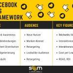 SOM Facebook Ads Framework