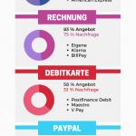 SOM E-Commerce Zahlungsmittel