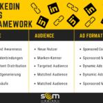 SOM LinkedIn Ads Framework