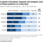 daily-usage-facebook-e1545955589138-1