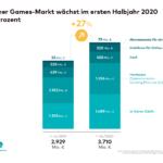 SOM_Gamesmarkt_Deutschland